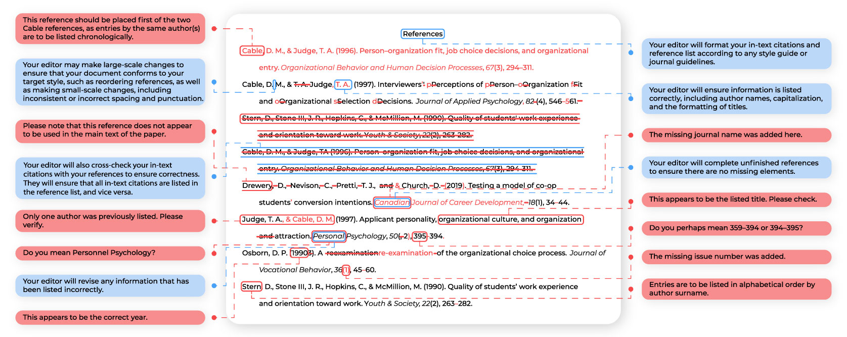 Academic Reference Formatting Sample
